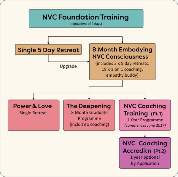 NVC Study Paths
